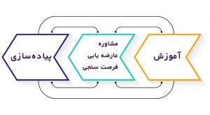مراحل مشاوره آکادمی احمدزاده